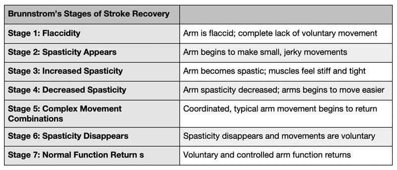 Arm Weakness & Stroke Recovery - Trio Rehabilitation